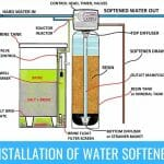 Water Softener Installation - A Step-By-Step Guide