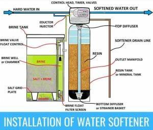 Water-Softener-installation