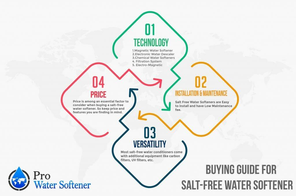 Salt-free-softener