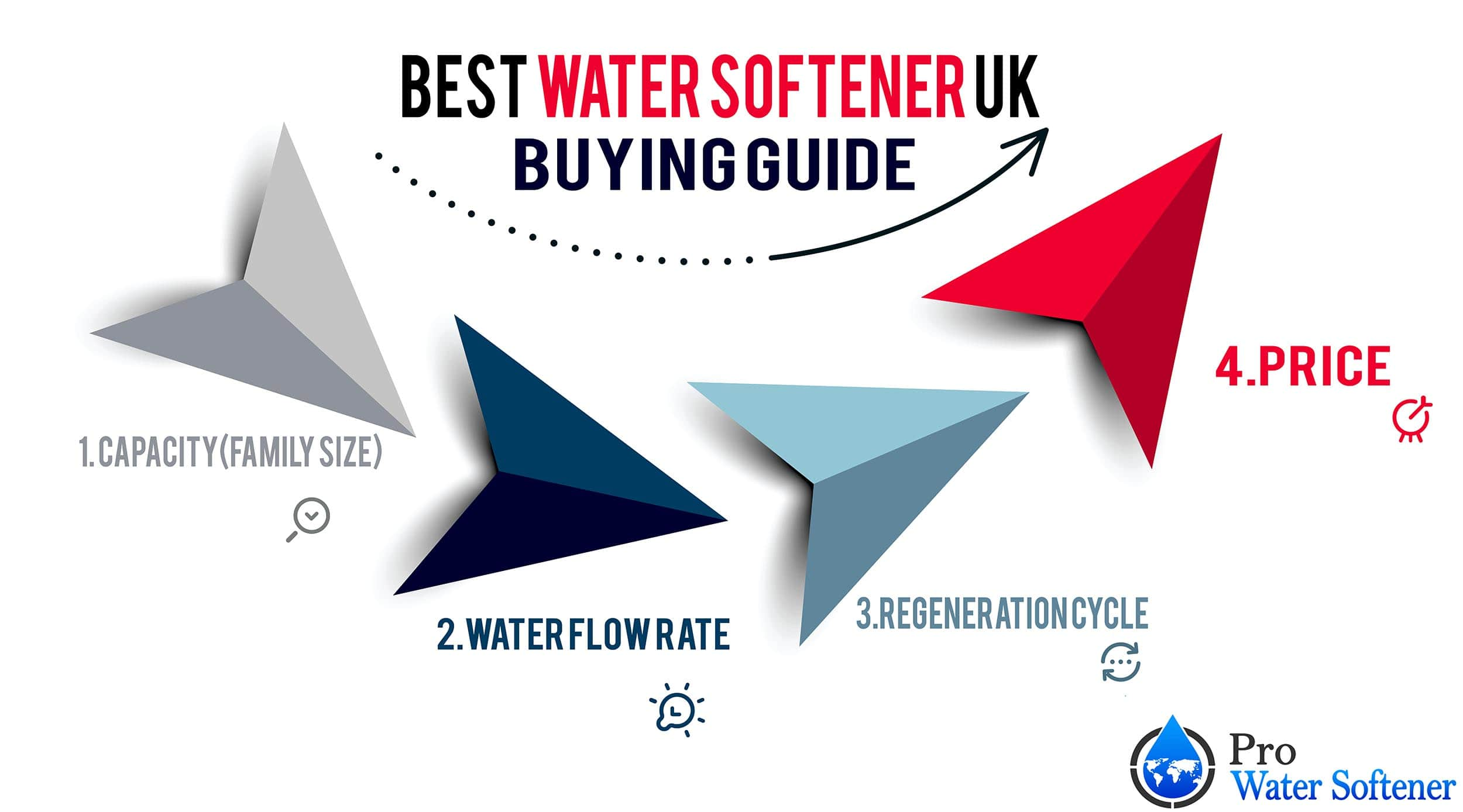 water softener uk