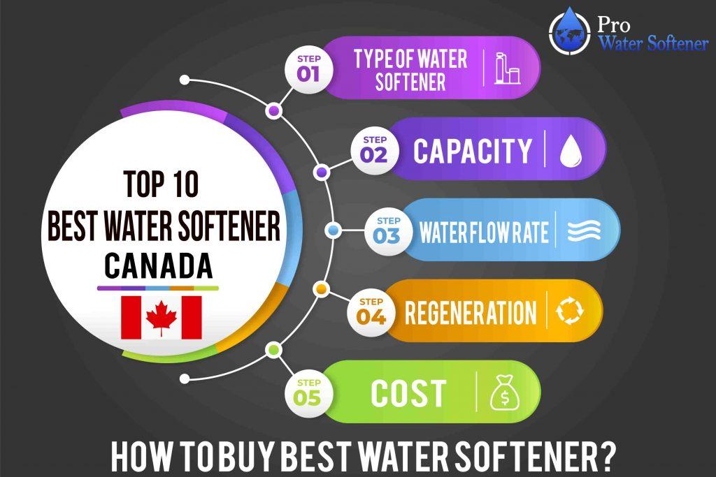 infographic water softener